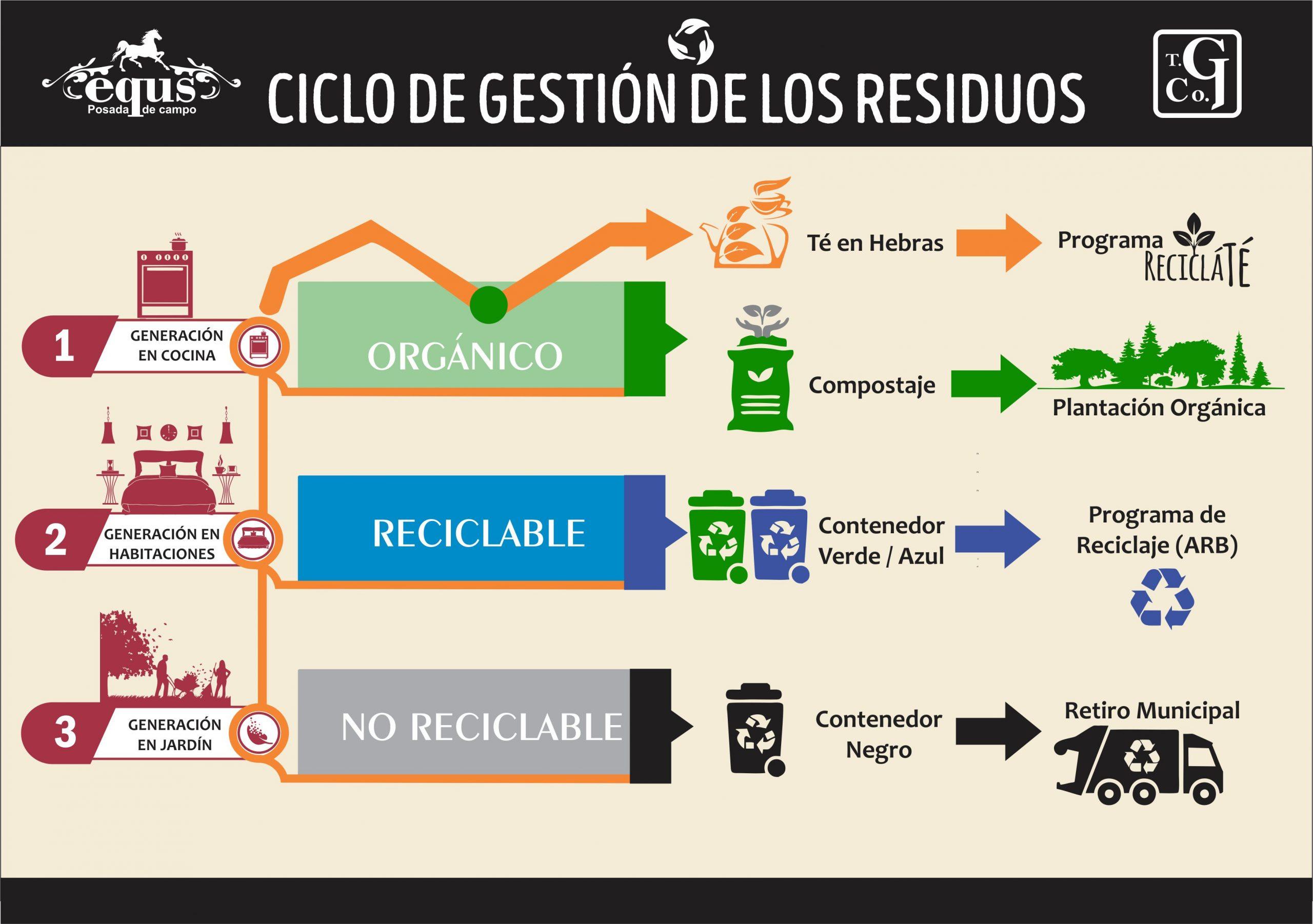 "img src=""gestion de residuos.jpg"" alt="""""